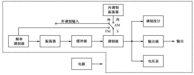 实例解说高频信号发生器使用方法