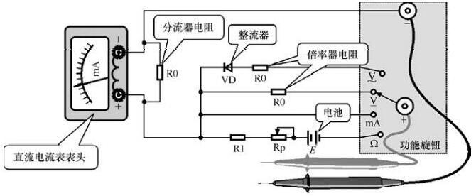 指针式万用表的内部电路结构:     指针式万用表主要是利用一只灵敏的