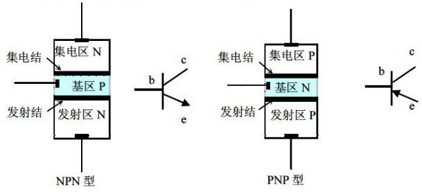 用指针式万用表判定三极管的电极_操作使用_