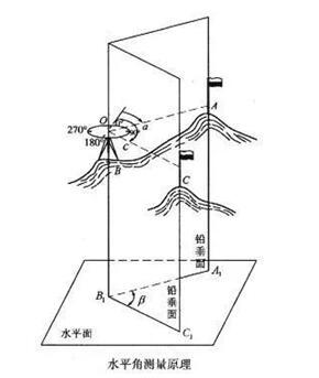 水平角的测量原理.jpg