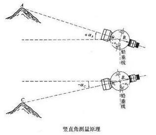 垂直角的测量原理.jpg
