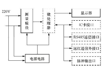 单相电子式电能表从铭牌上能够看到各个参数,其接线端子基本与感应式
