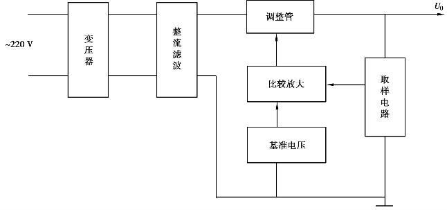 串联调整型稳压电源的基木组成框图.jpg
