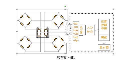 电子汽车衡对传感器数量和量程该如何选择?