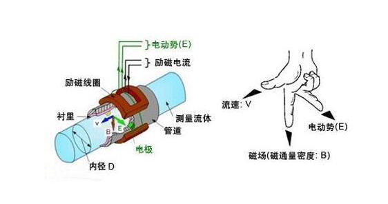 常用废水流量测量技术特点有哪些呢?