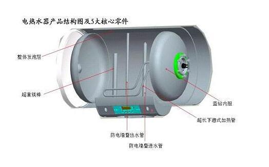 我们来了解一下电热水器是如何电死人的呢?