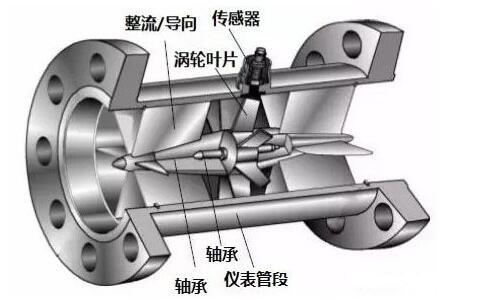涡轮流量计的优点及安装要求