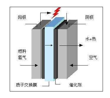 燃料电池环境试验装置的故障检测
