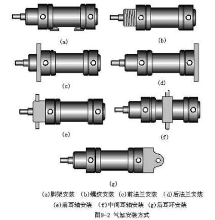 气缸的的类型与特点优势
