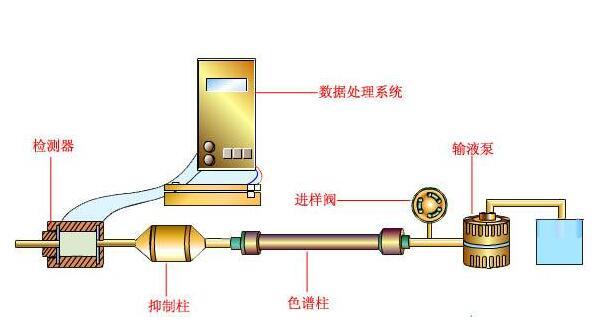 离子色谱仪的工作原理