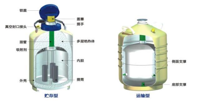 液氮容器的使用是怎样的?