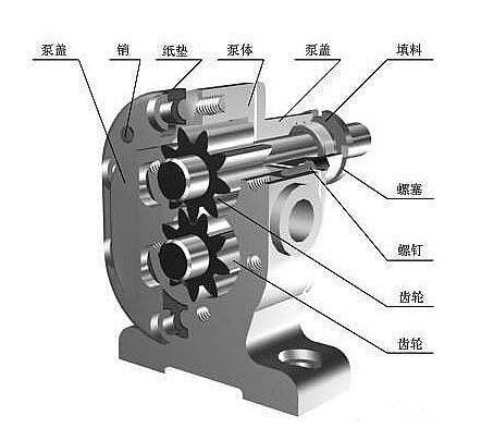 齿轮泵旋转不畅的原因分析
