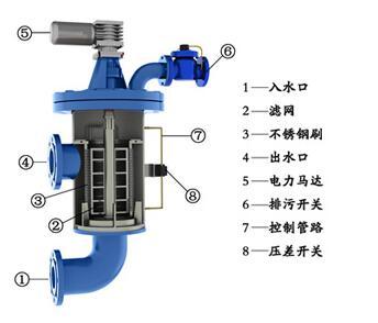 关于立式碳钢自清洗过滤器的功能介绍
