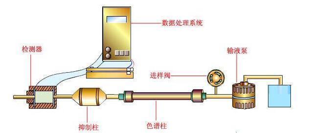 标准型离子色谱仪的测量特点