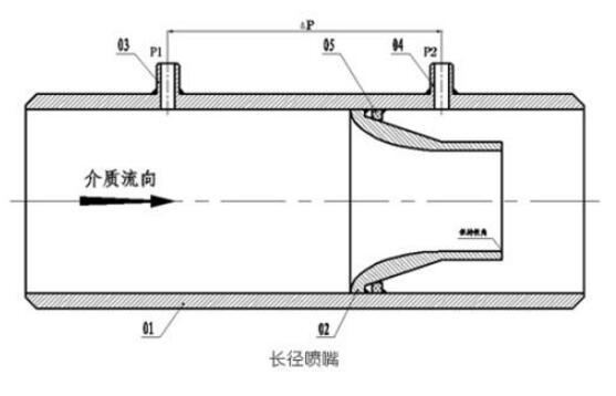 焊接式喷嘴流量计的性能特点介绍