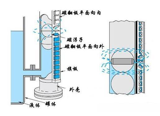 磁翻板液位计的日常维护