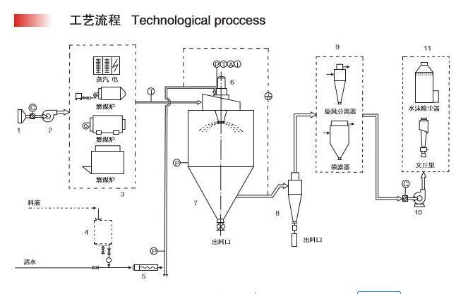 关于小型喷雾干燥机该如何安装