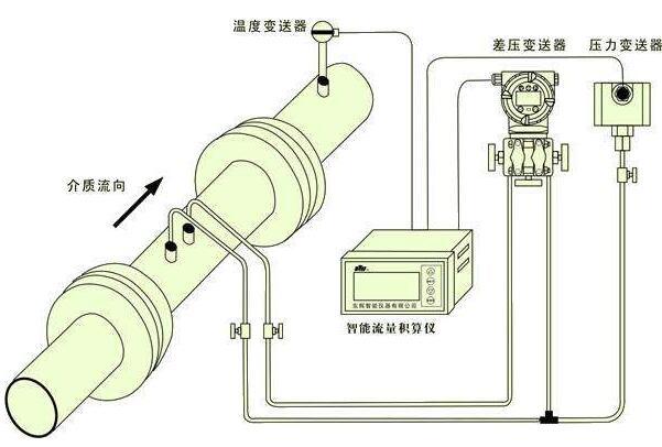 压力变送器的常见故障处理