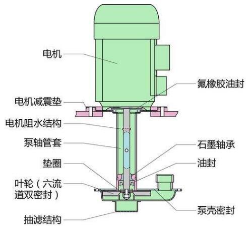 环水多用真空泵的使用如何?