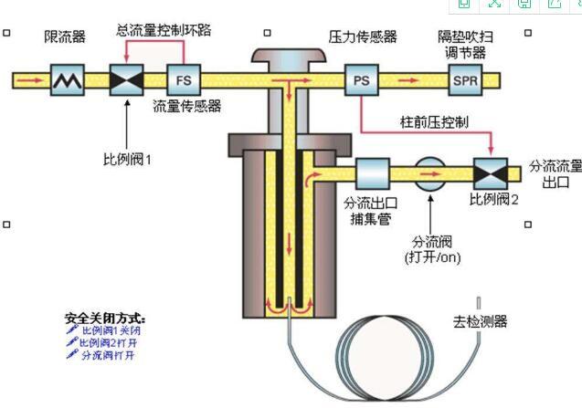 高效气相色谱仪的故障分析处理介绍