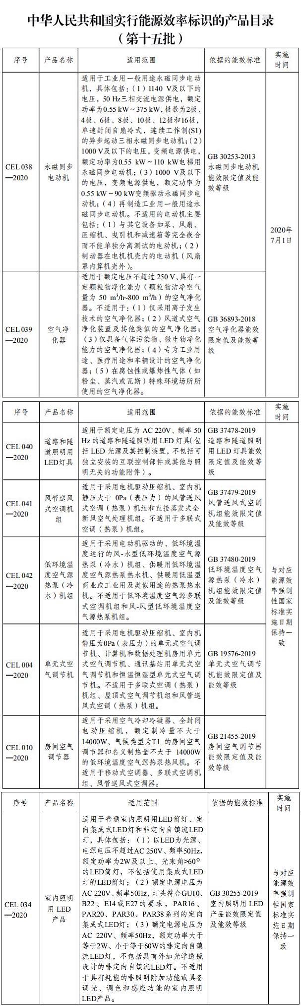 国家发改委发布能源效率标识的产品目录和实施规则的通知