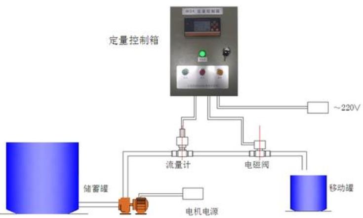 流量定量控制系统的特点都有哪些?