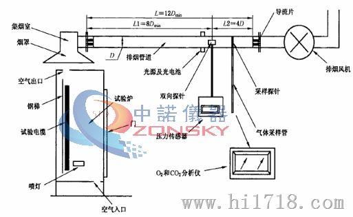 电线电缆热释放测试仪