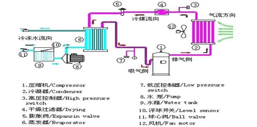 六、BZ2.8KW-BZ140KW型结构特点: (一)免装冷却水塔,安装容易,移动方便,适合于水源缺乏免装水塔场所 (二)低噪音风机马达,绝佳的冷却冷凝效果,稳定节流机构,优异的防锈处理 (三)风冷式设计,除配备箱型机组的所有性能外,无需加装冷却水塔和冷却水泵,安装简单、操作方便,可装整机安装在室外,节约生产场地及空间,可降低噪音,集中供应冷却水,适用于大中小型生产设备,此机型适合缺水源的地区。 七机组安装示意图: