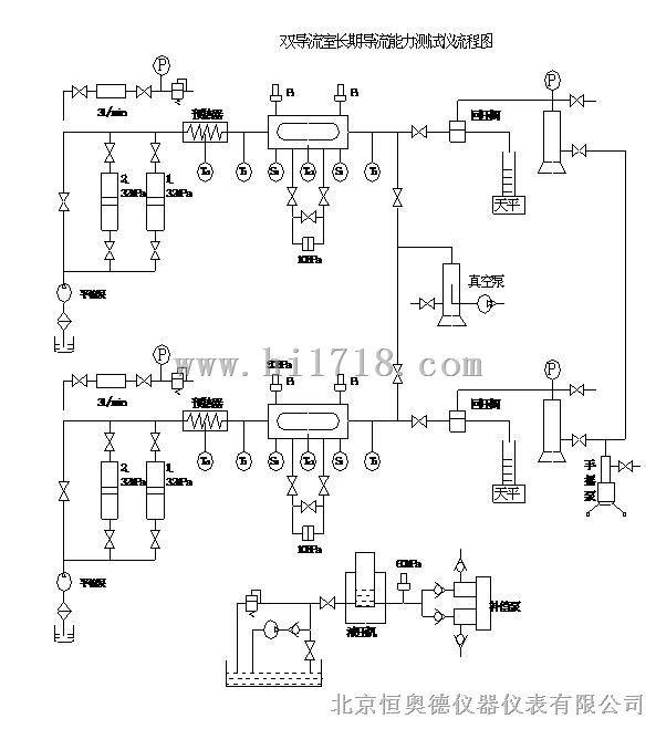 双导流室长期导流能力测试仪