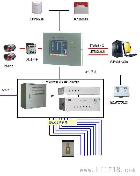 sf6气体(红外方式)在线监测报警系统