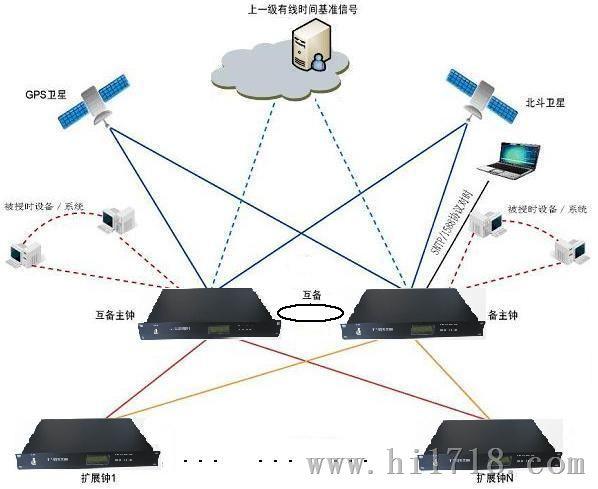 > ntp网络时间服务器 > 高清图片