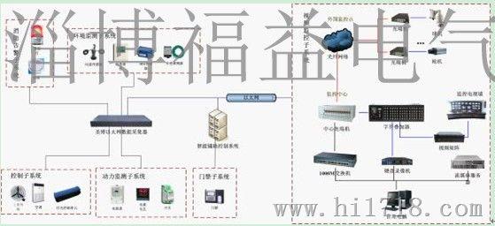 水资源远程监控系统