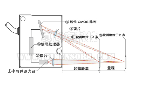 位移传感器 运用位移传感器zlds10x测量火车车轮外形