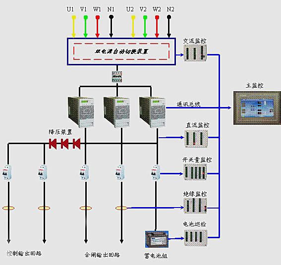 直流系统电力一体化电源pm5主监控及配套功能单元模块