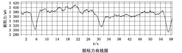 脱黏力曲线图.png