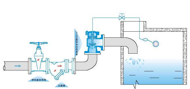 h142x液压水位控制阀 温州水位控制阀 水位控制阀厂家图片