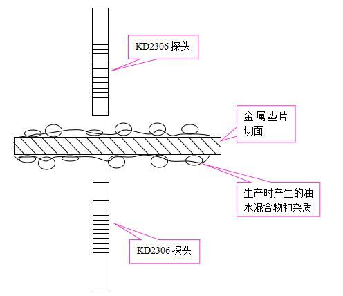 电涡流位移传感器 电涡流位移传感器测量垫片的厚度的