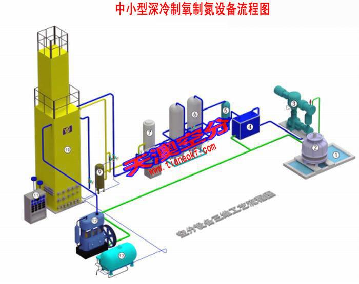 高纯度氧气发生器,工业氧气发生器,小型氧气发生器,氧气设备