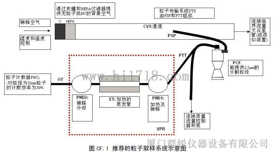 仪器仪表网 供应 环境,环保检测仪器 其他环境,环保检测仪器 发动机