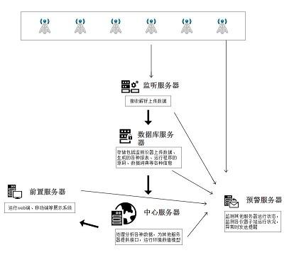 平台架构x.jpg