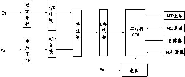 4. 2、起动电流(功率因数COS(D =1. 0) : < 0. 004Ib ( 1级)、<0.005Ib (2级)。 4. 3、潜动:电压线路加115%Un,当电流回路无电流时,电能表输出的脉冲不多于1个。 4. 4、功耗:电压线路功耗(1. OW/8VA,电流线路功耗(1 VA;通信状态下电压线路功耗《3W/12VA 4. 5、工作电源电压:0.