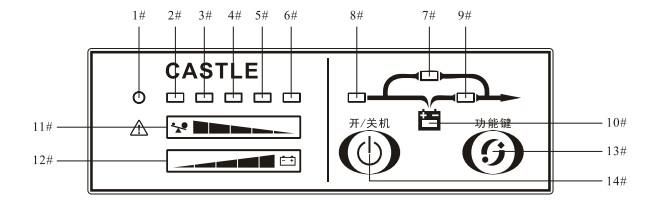 山特UPS电源参数 顺序:自上而下,红灯为1号灯,黄灯为2号灯,依次类推至6号灯 故障含义: 1-2号灯亮,并伴有长鸣 超载 1-3号灯亮,并伴有长鸣 充电器故障 1-4号灯亮,并伴有长鸣 BUS电压异常 1-5号灯亮,并伴有长鸣 逆变异常 1-6号灯亮,并伴有长鸣 温度过高 1-2-5灯亮,并伴有长鸣 输出短路 1-2-6灯亮,并伴有长鸣 风扇故障或辅助电源故障 电源线连接方法和注意事项 UPS电源的输入插座要与市电连接,输出插座可经接线板与计算机和显示器连接。对于APC的UPS电源,其输出电源分两部分