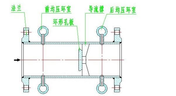 适用范围 1、 公称直径:50mm≤DN≤1800mm 2、雷诺数范围:10 3≤ReD≤10 7 3、公称压力:PN≤32MPa 4、工作温度:-196~530 5、精度:1级、1.5级 设计选用及订货须知: 1、根据测量流体介质,正确选用电磁流量计。 2、被测流体无腐蚀性选用普通型,有腐蚀性选用耐腐型。 3、订货时请注明被测介质名称、流量、管道通径及工作压力、温度、密度、粘度等情况。 4、根据被测流体的测量范围、应用场合等选择合适型号的规格品种。 售后服务承诺: 经我公