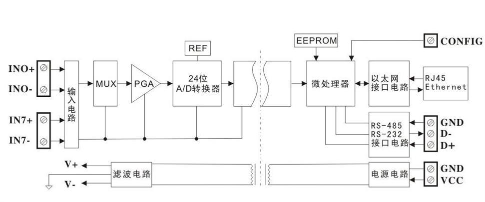 4-20ma转rj45多路模拟信号采集转换 物联网以太网数据